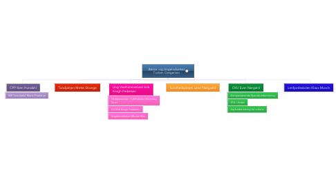 Mind Map: Børne -og Ungeindsatser Torben Gregersen
