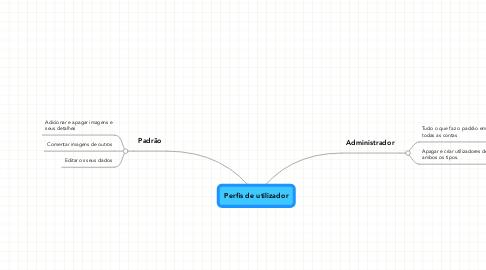Mind Map: Perfis de utilizador