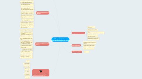 Mind Map: Тенденции развития информационного общества