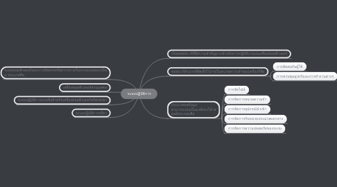 Mind Map: ระบบปฏิบัติการ
