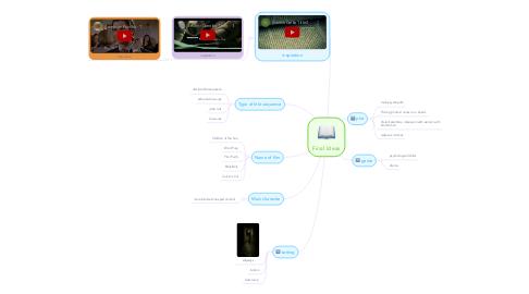 Mind Map: Final Ideas