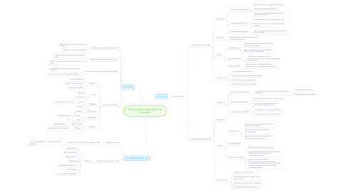 Mind Map: Pädagogische Diagnostik und Evaluation