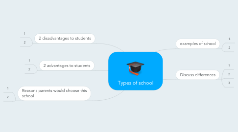 Mind Map: Types of school