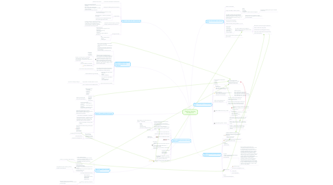 Mind Map: Teaching, Learning, Development