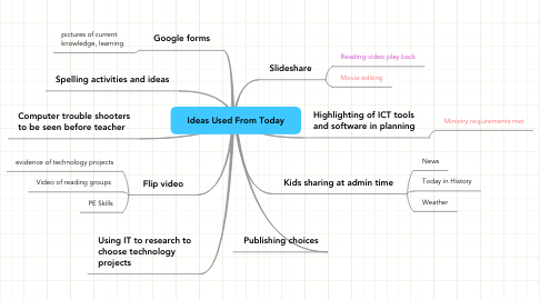 Mind Map: Ideas Used From Today