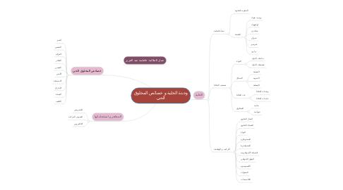 Mind Map: وحدة الخلية و خصائص المخلوق الحي
