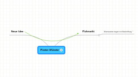 Mind Map: Piraten Münster