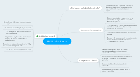 Mind Map: Habilidades Blandas