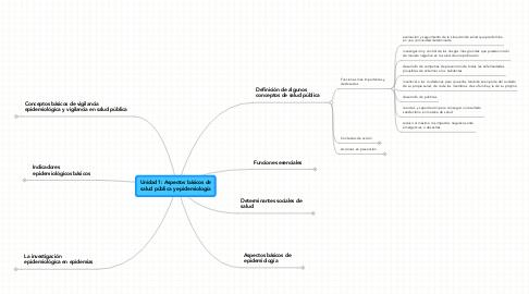 Mind Map: Unidad 1: Aspectos básicos desalud pública y epidemiología