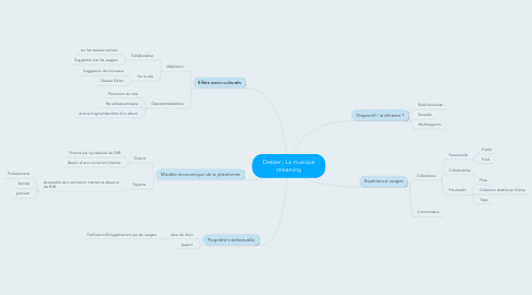 Mind Map: Deezer : La musique streaming