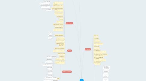 Mind Map: Java