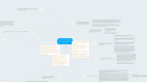 Mind Map: Contrato de Sociedad y 14 pasos para constituir una sociedad
