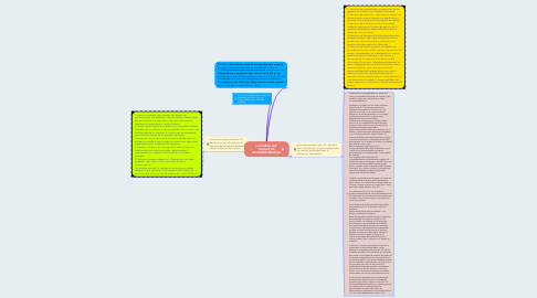 Mind Map: LA NUEVA LAC CAUSAS DE INCOMPATIBILIDAD