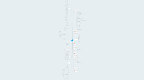 Mind Map: /
