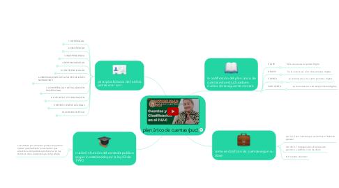 Mind Map: plan único de cuentas (puc)