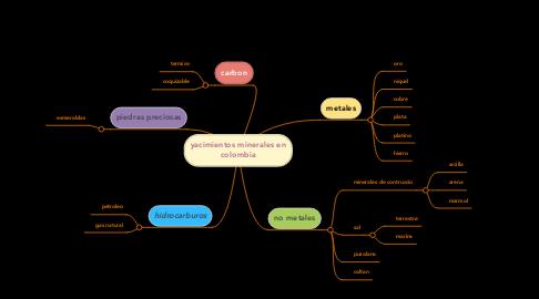 Mind Map: yacimientos minerales en colombia