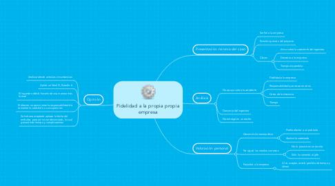 Mind Map: Fidelidad a la propia propia empresa