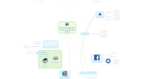 Mind Map: Potenzial von altersgemischten Teams unter Berücksichtigung von Social Media Netzwerke (Weblog)