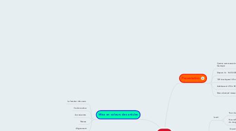 Mind Map: MOA