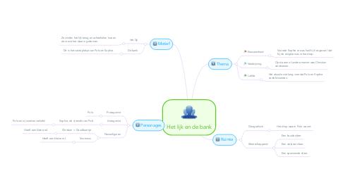 Mind Map: Het lijk en de bank