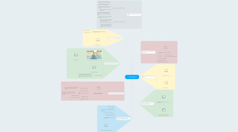 Mind Map: Teaching, Learning & Development