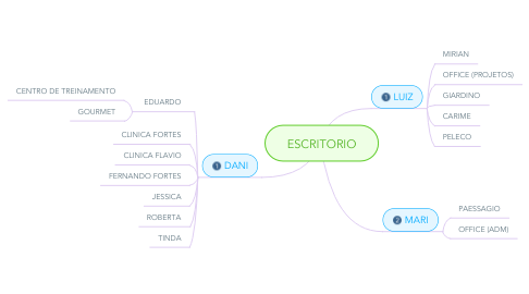 Mind Map: ESCRITORIO