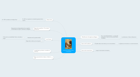 Mind Map: Evolución Historica de la contabilidad