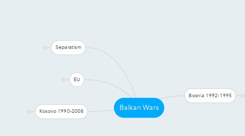 Mind Map: Balkan Wars