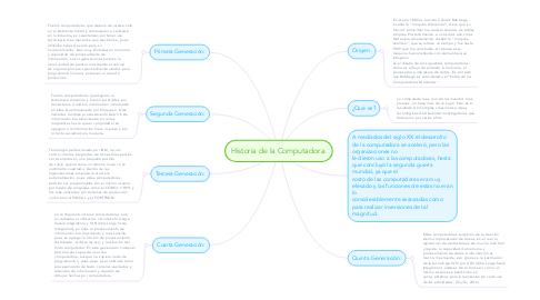 Mind Map: Historia de la Computadora.