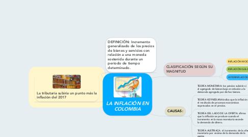 Mind Map: LA INFLACIÓN EN COLOMBIA