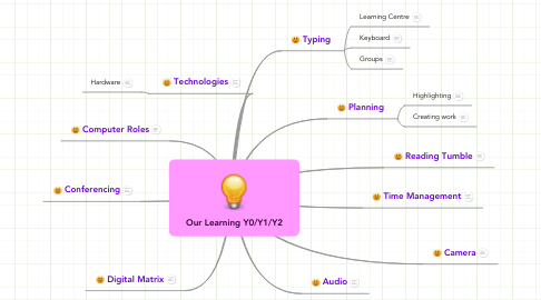Mind Map: Our Learning Y0/Y1/Y2