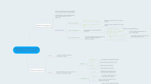 Mind Map: DISEÑO DE INVESTIGACIÓN POBLACIÓN Y MUESTRA