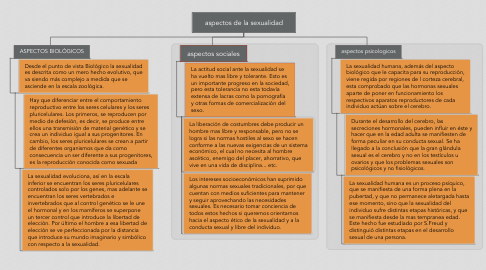 Mind Map: aspectos de la sexualidad