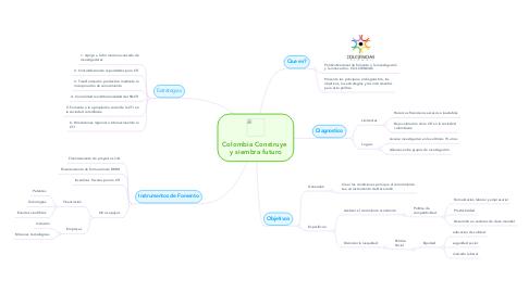 Mind Map: Colombia Construye  y siembra futuro