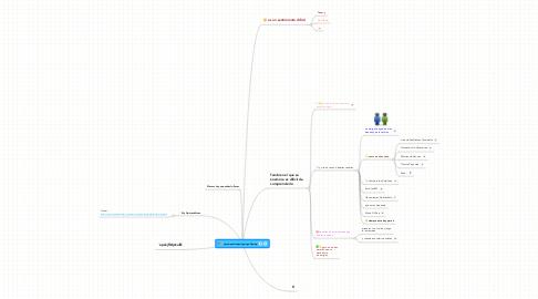 Mind Map: yhujioperoiuejwiqop`qpofjewqp