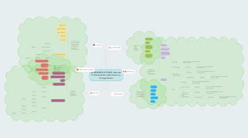 Mind Map: INGENIERÍAS UNAD Aporta! Profesionales Autonomos y Competentes