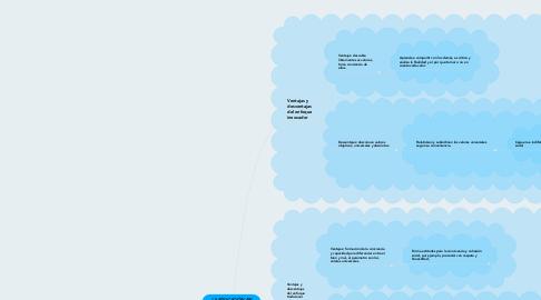 Mind Map: LA EDUCACIÓN EN VALORES Y LA PRÁCTICA EN EL AULA