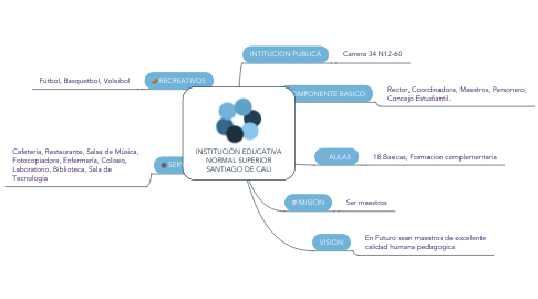 Mind Map: INSTITUCIÓN EDUCATIVA NORMAL SUPERIOR SANTIAGO DE CALI