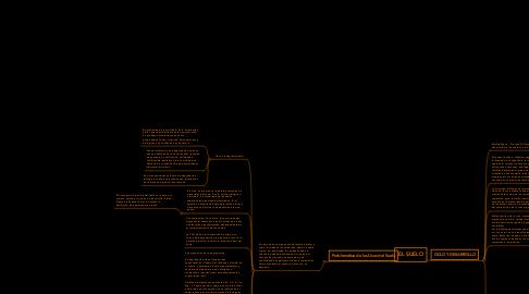 Mind Map: EL SUELO