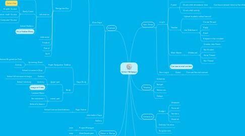 Mind Map: School Webpage