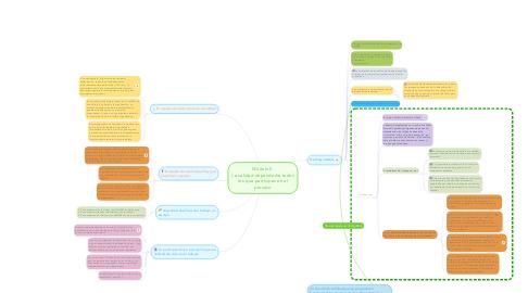 Mind Map: Módulo 5  La calidad depende de todos los que participan en el proceso