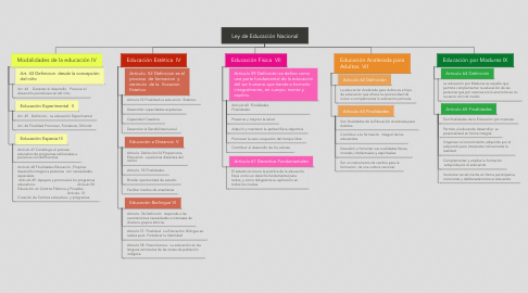Mind Map: Ley de Educación Nacional