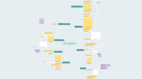 Mind Map: Teaching, Learning & Development