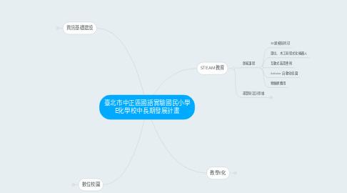 Mind Map: 臺北市中正區國語實驗國民小學 E化學校中長期發展計畫