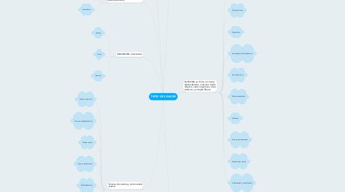 Mind Map: TIPOS DE CÁNCER