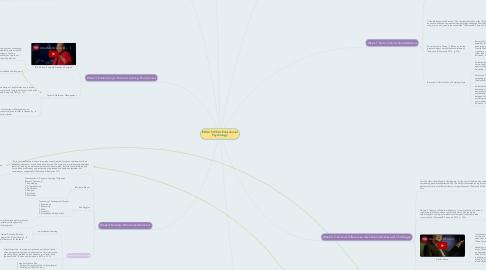 Mind Map: EDUC 5015Q: Educational Psychology