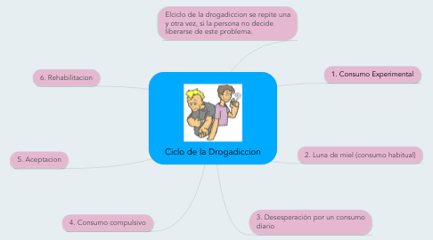 Mind Map: Ciclo de la Drogadiccion