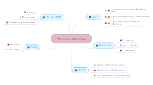 Mind Map: Productora audiovisual