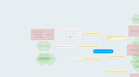 Mind Map: Ruta de Gestión de Tutoría
