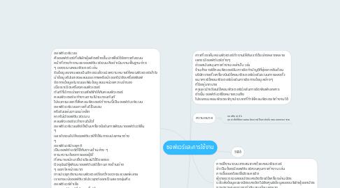 Mind Map: ซอฟแวร์และการใช้งาน